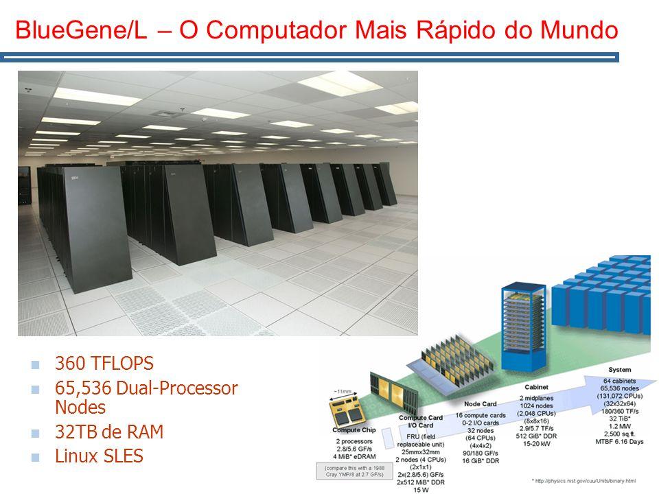 BlueGene/L – O Computador Mais Rápido do Mundo