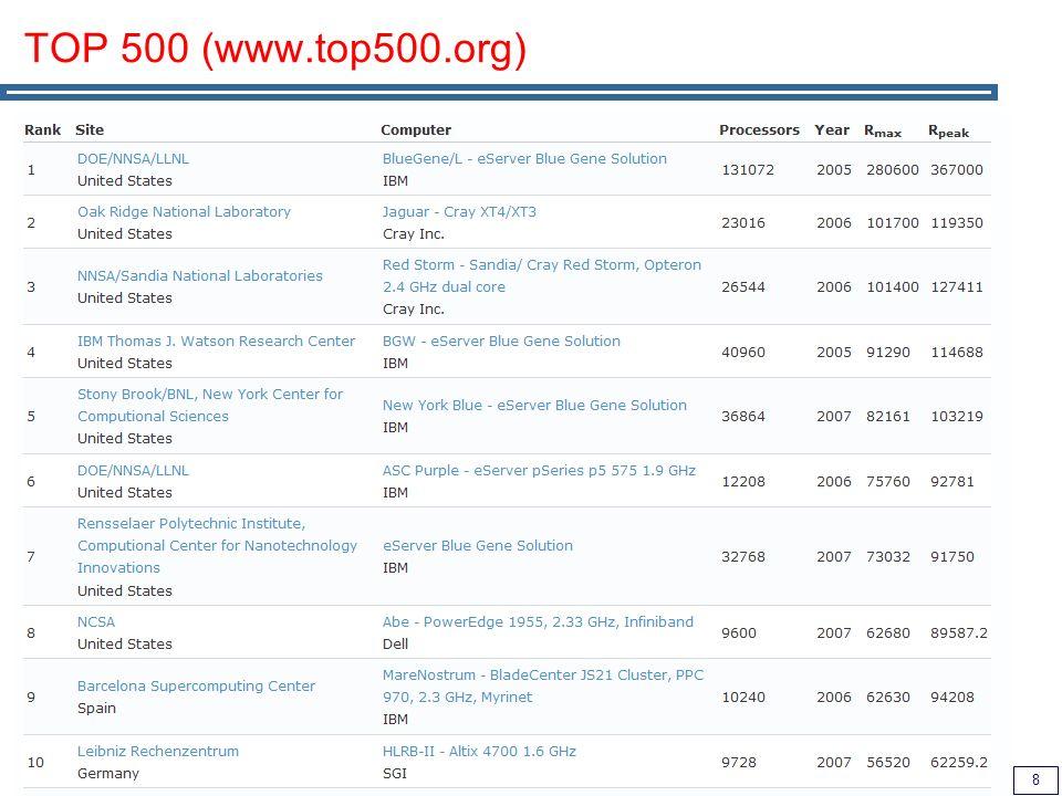 TOP 500 (www.top500.org)