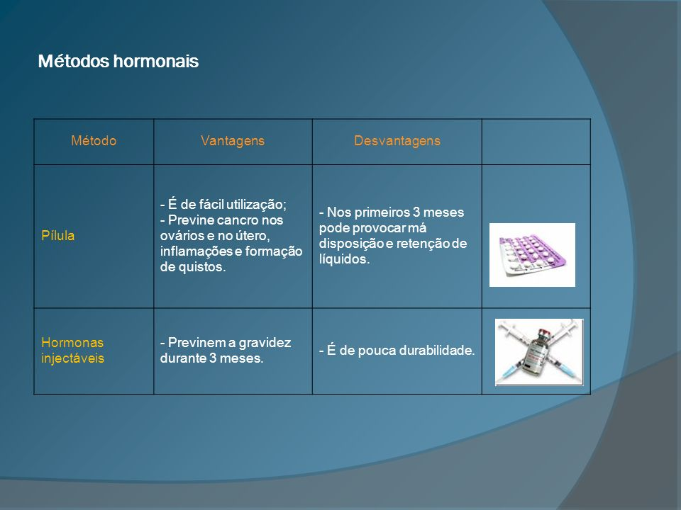 Métodos hormonais Método Vantagens Desvantagens Pílula