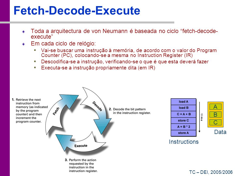 Fetch-Decode-Execute