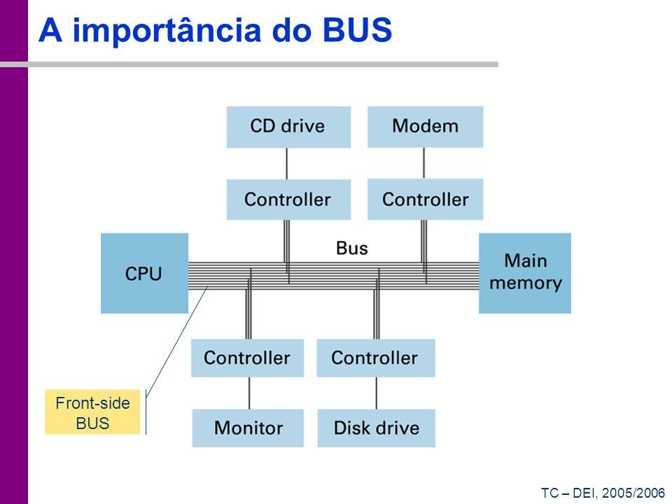 A importância do BUS Front-side BUS TC – DEI, 2005/2006