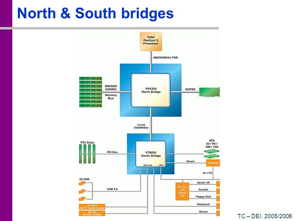 North & South bridges TC – DEI, 2005/2006