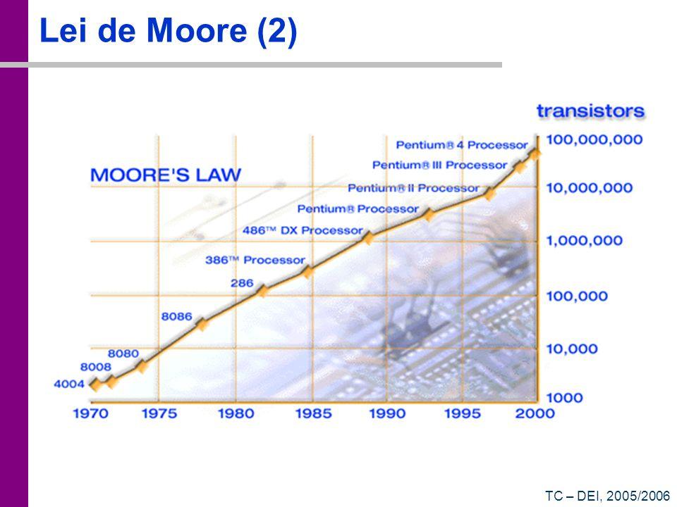 Lei de Moore (2) TC – DEI, 2005/2006