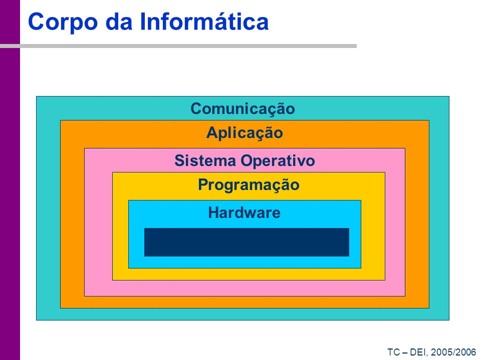 Corpo da Informática Comunicação Aplicação Sistema Operativo