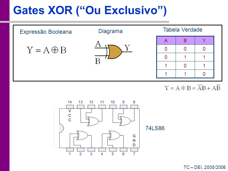 Gates XOR ( Ou Exclusivo )