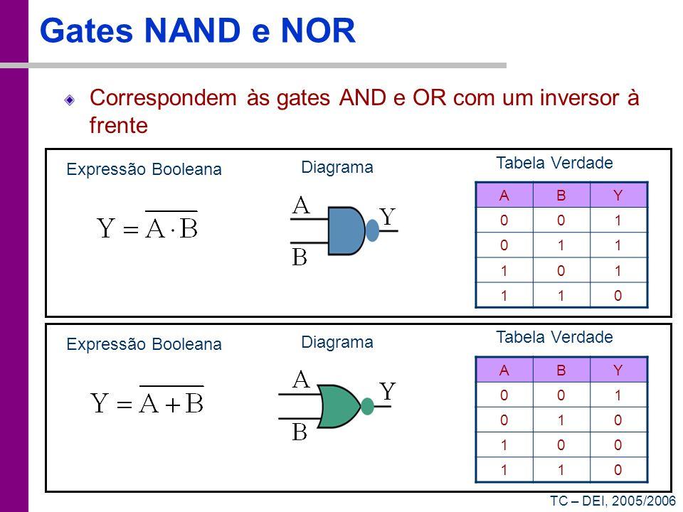 Gates NAND e NOR Correspondem às gates AND e OR com um inversor à frente. Tabela Verdade. Expressão Booleana.