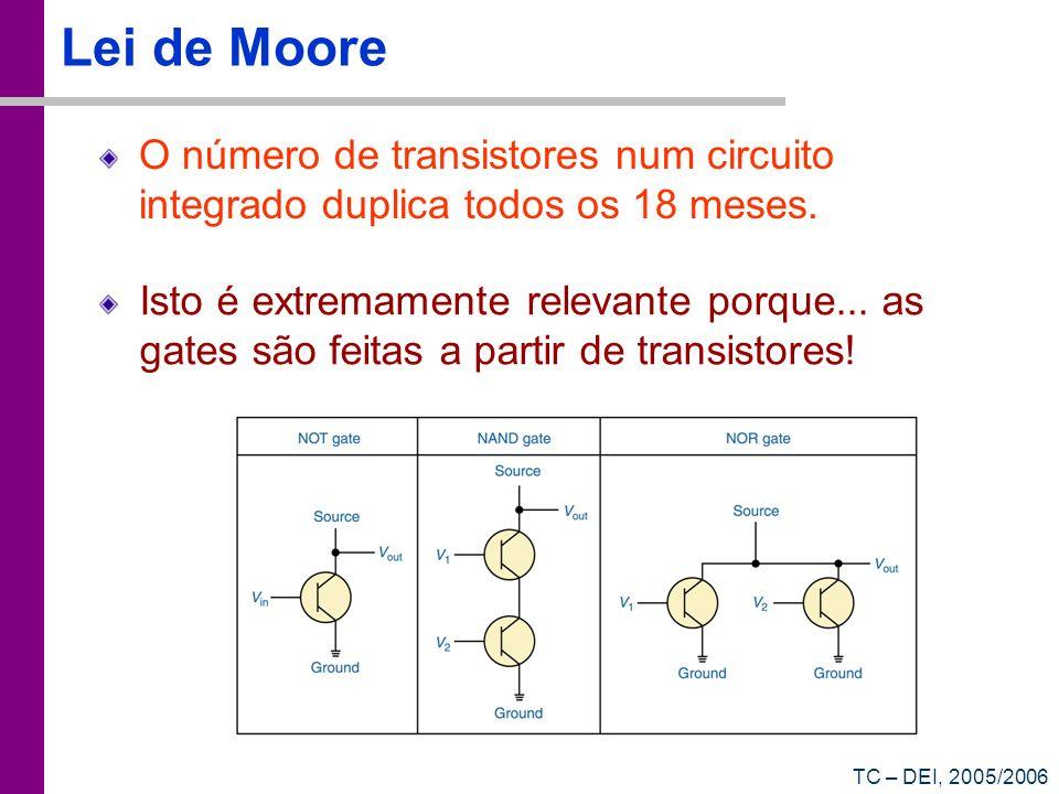 Lei de Moore O número de transistores num circuito integrado duplica todos os 18 meses.