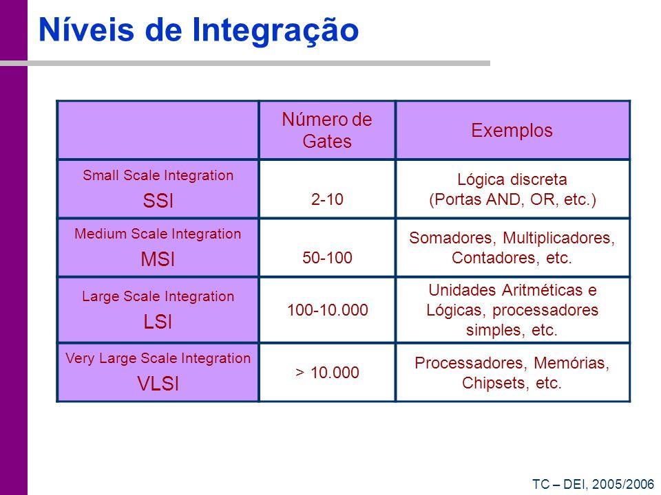 Níveis de Integração SSI MSI LSI VLSI Número de Gates Exemplos 2-10