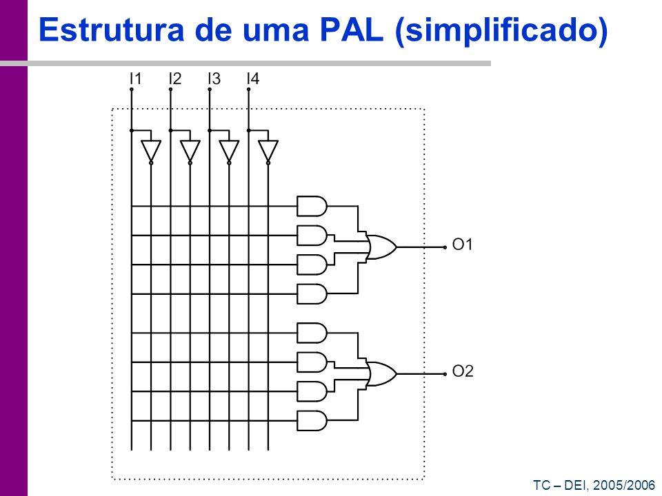 Estrutura de uma PAL (simplificado)