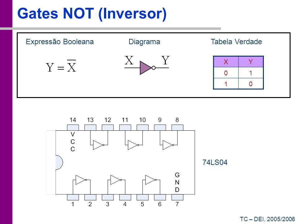 Gates NOT (Inversor) Expressão Booleana Diagrama Tabela Verdade 74LS04