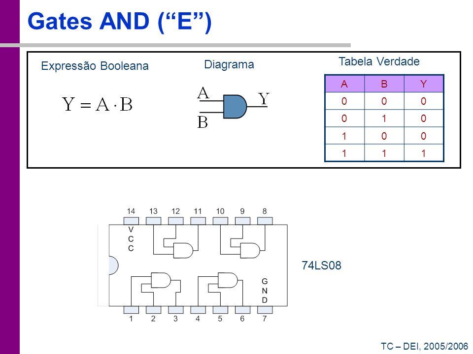 Gates AND ( E ) Tabela Verdade Expressão Booleana Diagrama 74LS08 A B