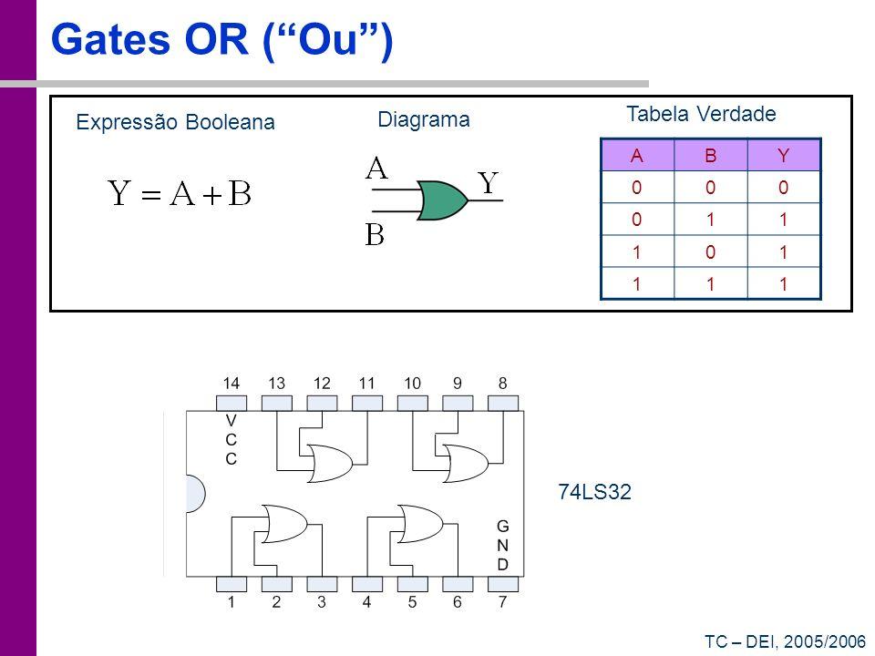 Gates OR ( Ou ) Tabela Verdade Expressão Booleana Diagrama 74LS32 A B