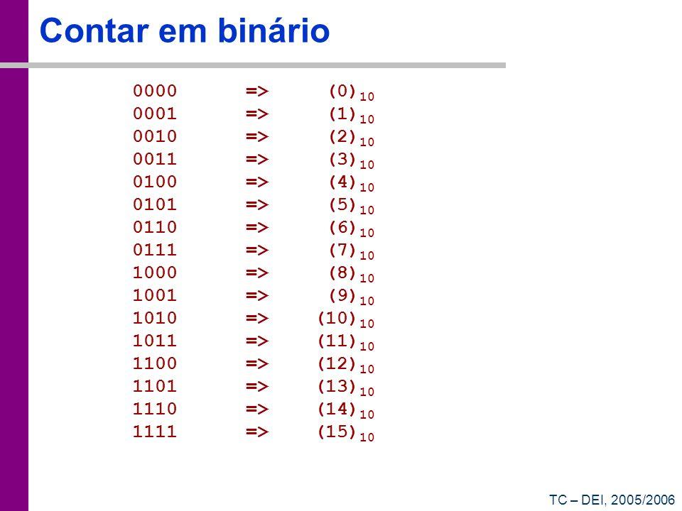 Contar em binário 0000 => (0)10 0001 => (1)10 0010 => (2)10