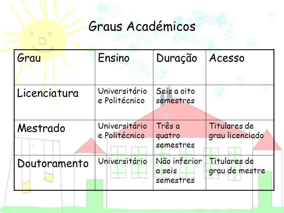 Graus Académicos Grau Ensino Duração Acesso Licenciatura Mestrado