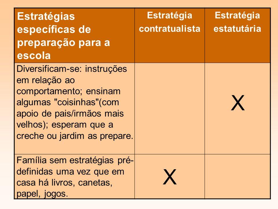 X Estratégias específicas de preparação para a escola Estratégia
