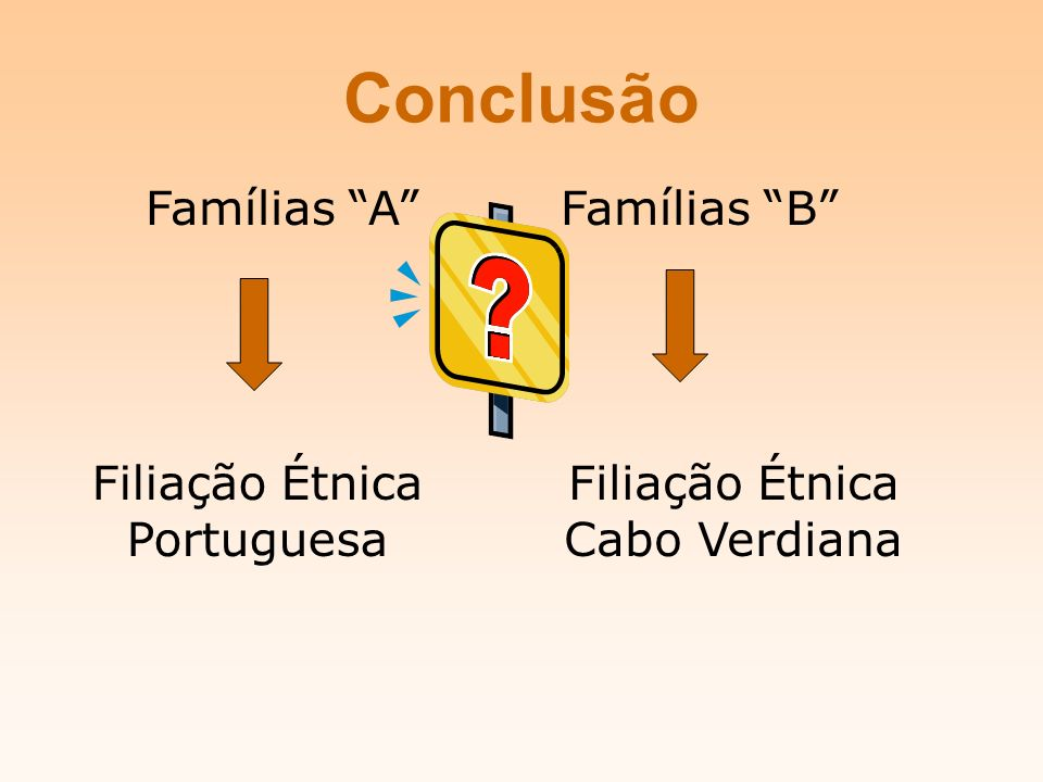 Conclusão Famílias A Famílias B Filiação Étnica Portuguesa