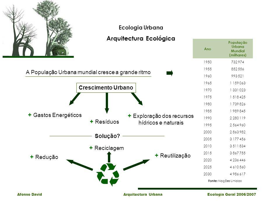 Arquitectura Ecológica População Urbana Mundial (milhares)