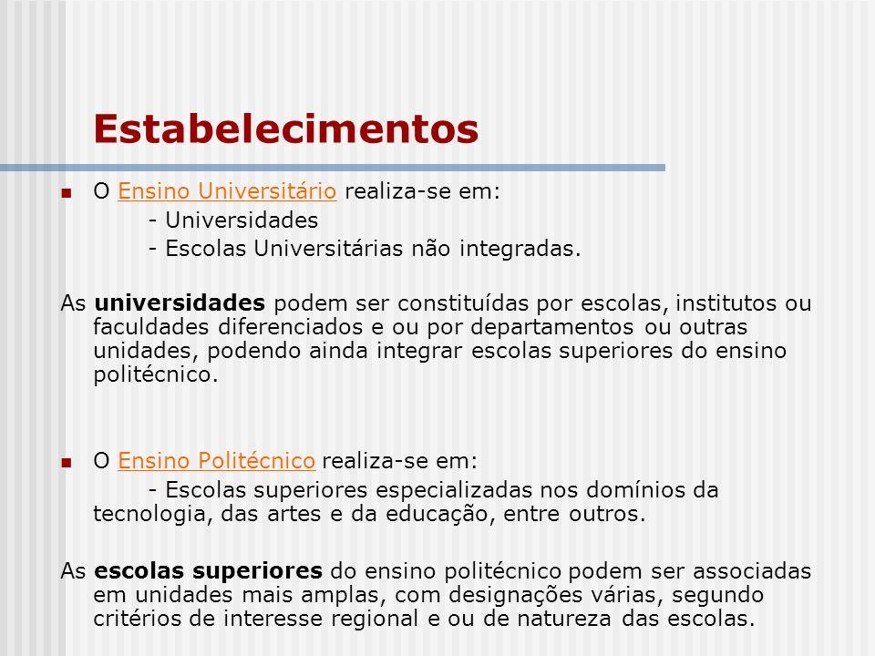 Estabelecimentos O Ensino Universitário realiza-se em: - Universidades