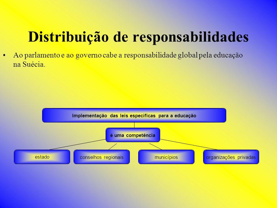 Distribuição de responsabilidades