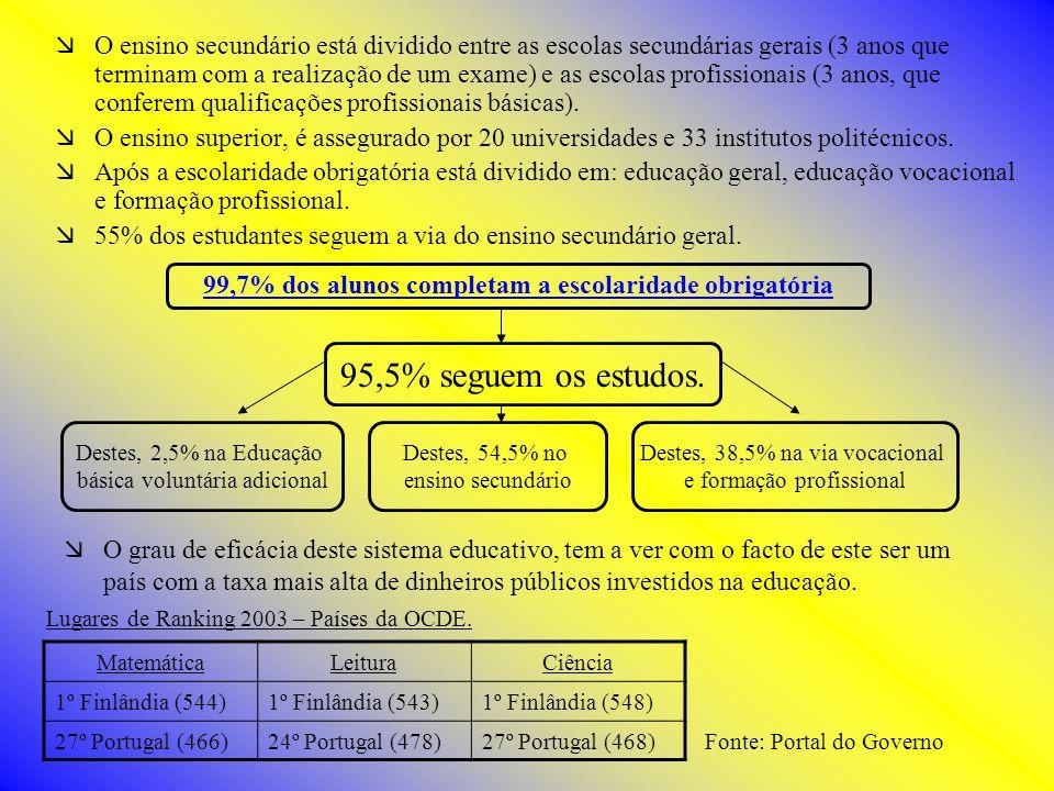 99,7% dos alunos completam a escolaridade obrigatória