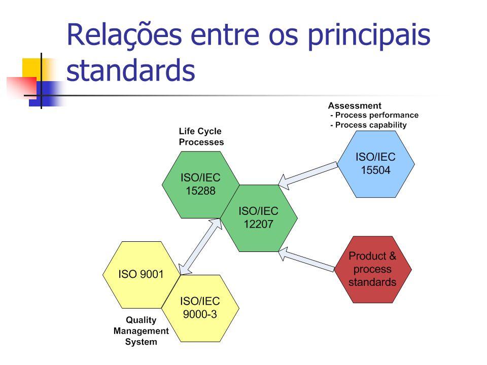 Relações entre os principais standards