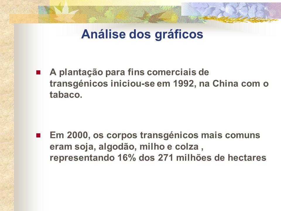 Análise dos gráficos A plantação para fins comerciais de transgénicos iniciou-se em 1992, na China com o tabaco.
