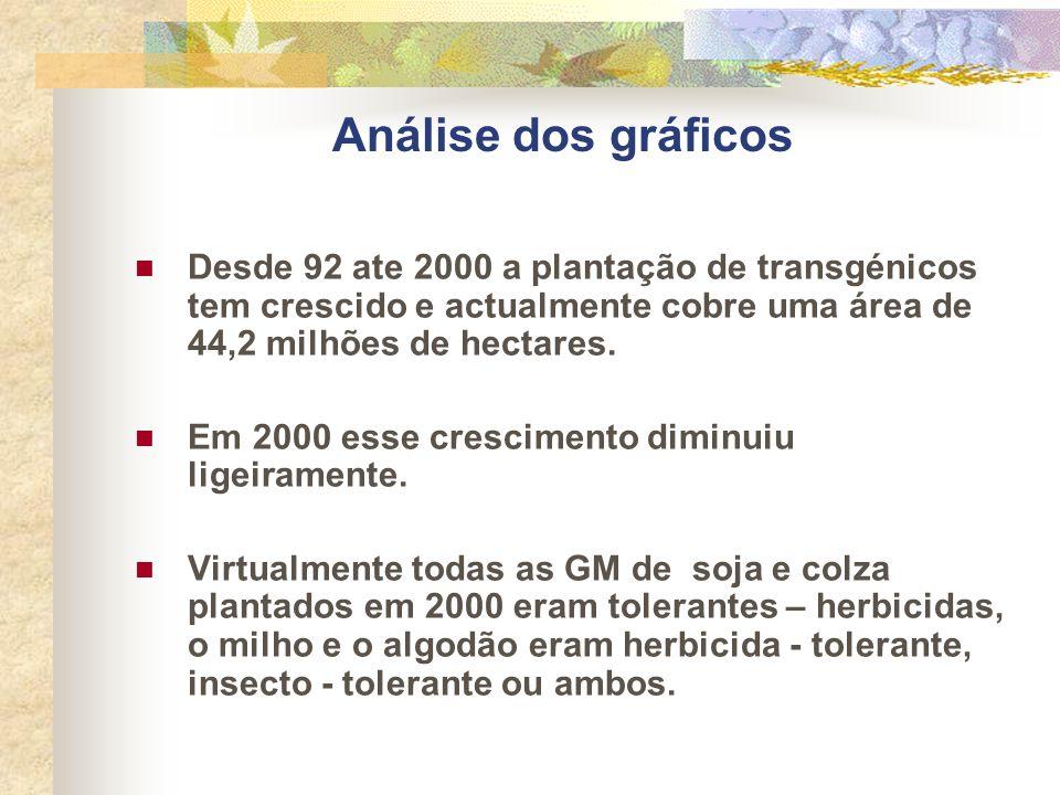 Análise dos gráficos Desde 92 ate 2000 a plantação de transgénicos tem crescido e actualmente cobre uma área de 44,2 milhões de hectares.