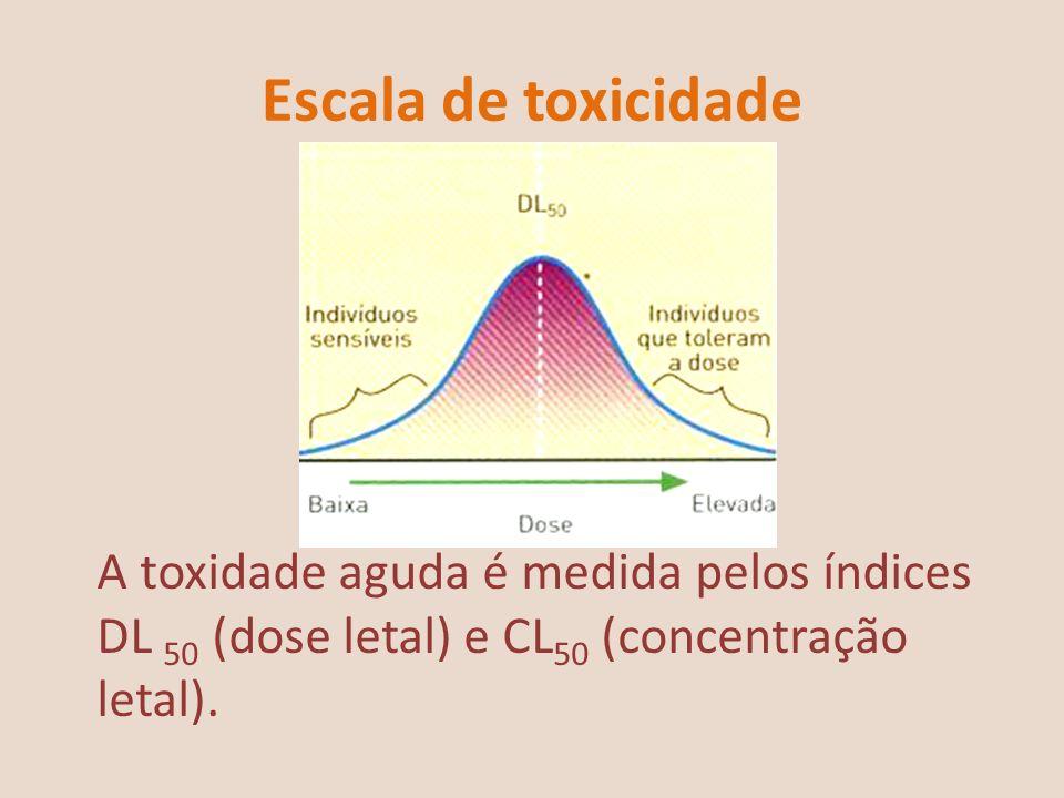 Escala de toxicidade A toxidade aguda é medida pelos índices DL 50 (dose letal) e CL50 (concentração letal).
