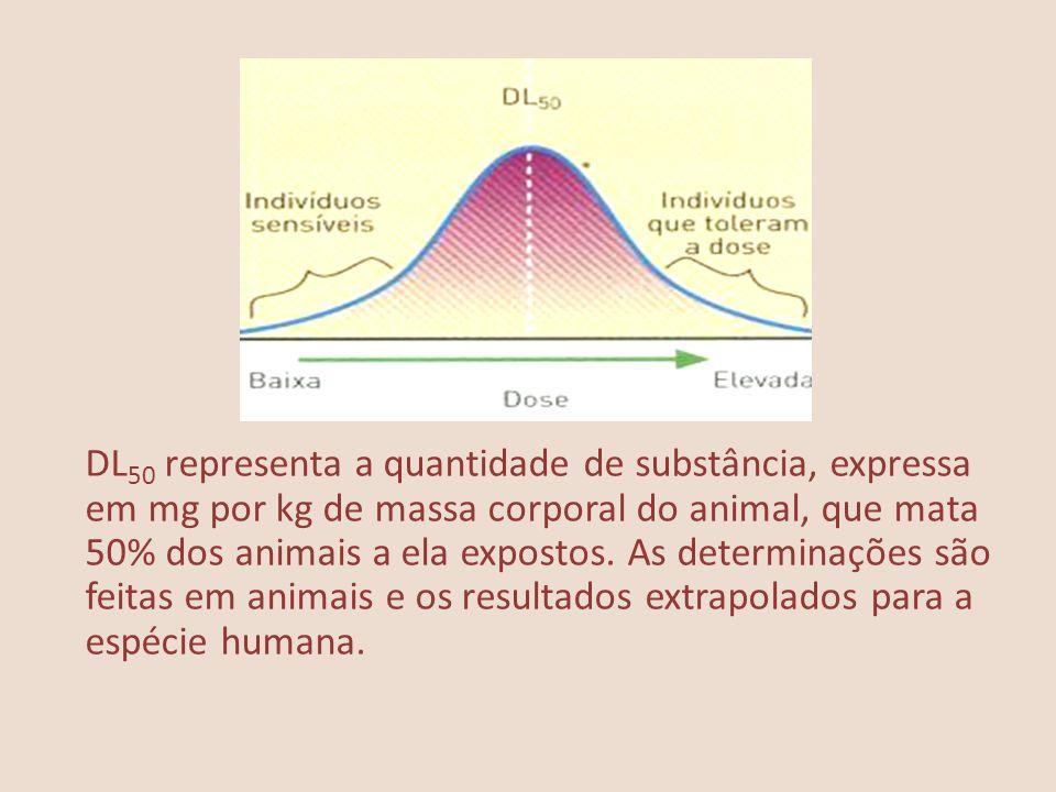 DL50 representa a quantidade de substância, expressa em mg por kg de massa corporal do animal, que mata 50% dos animais a ela expostos.
