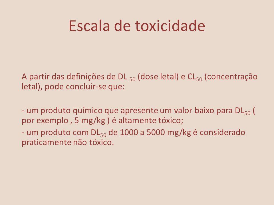 Escala de toxicidade A partir das definições de DL 50 (dose letal) e CL50 (concentração letal), pode concluir-se que: