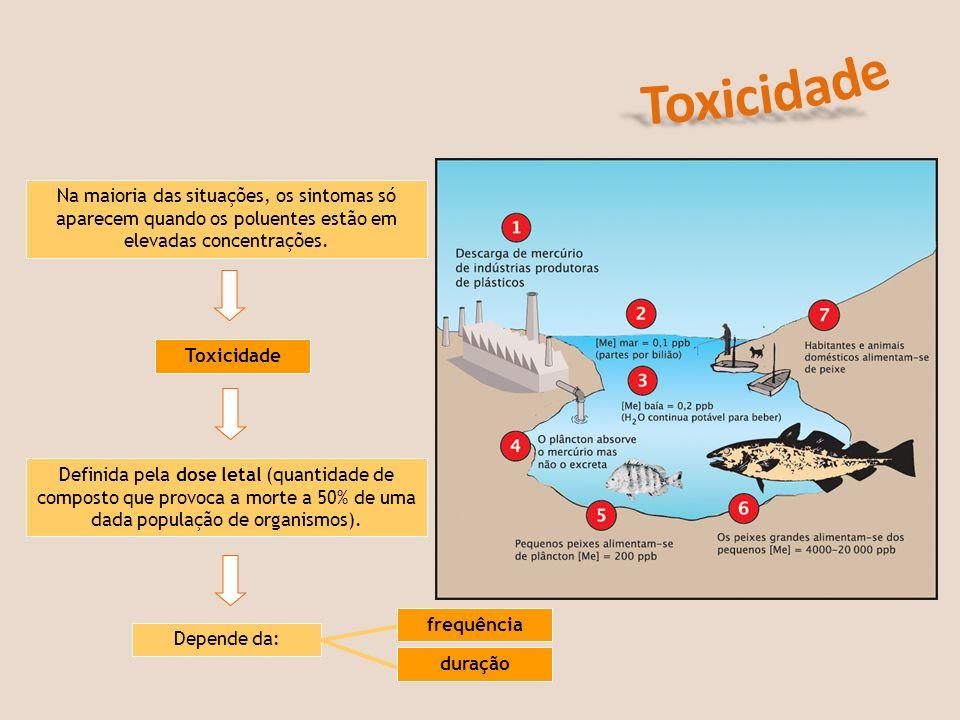 Toxicidade Na maioria das situações, os sintomas só aparecem quando os poluentes estão em elevadas concentrações.