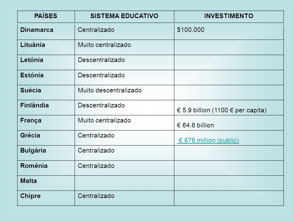 PAÍSES SISTEMA EDUCATIVO. INVESTIMENTO. Dinamarca. Centralizado. $100.000. Lituânia. Muito centralizado.