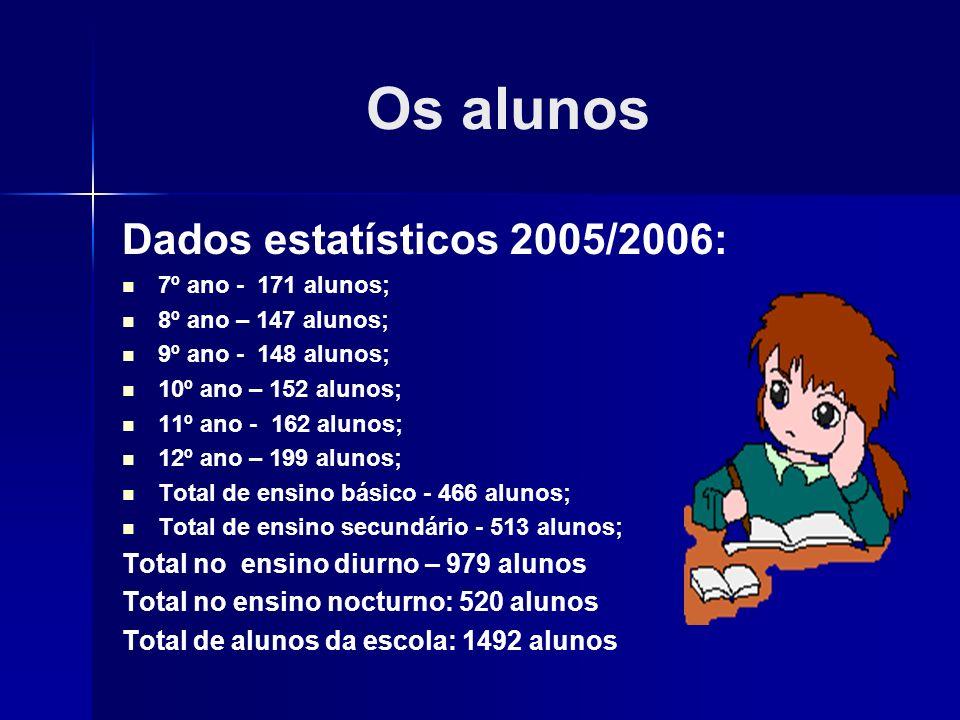 Os alunos Dados estatísticos 2005/2006: