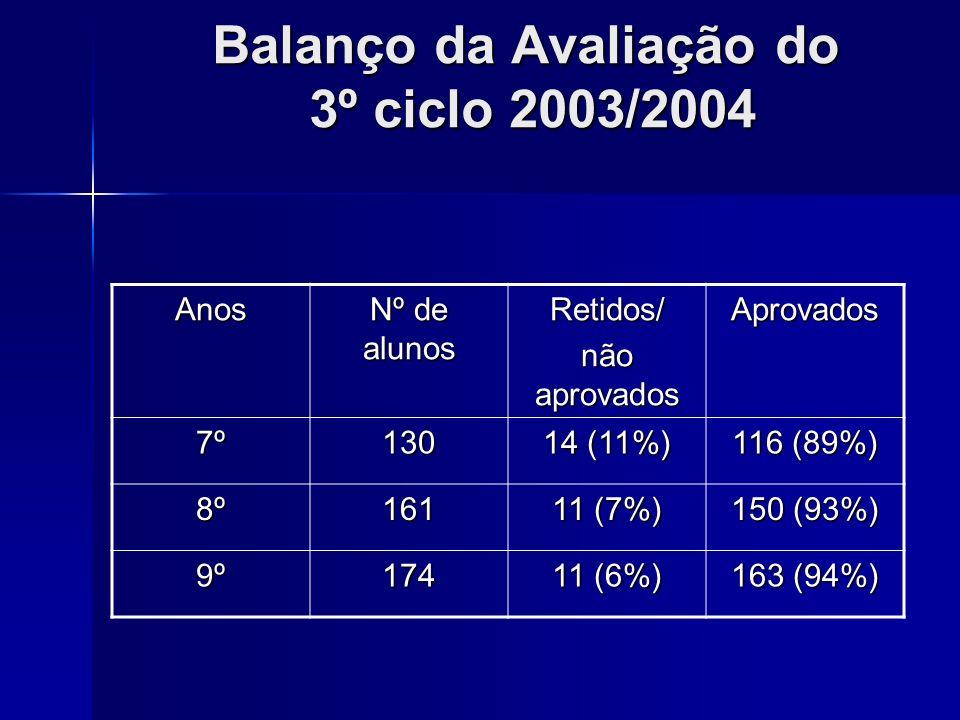Balanço da Avaliação do 3º ciclo 2003/2004