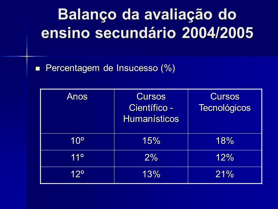 Balanço da avaliação do ensino secundário 2004/2005