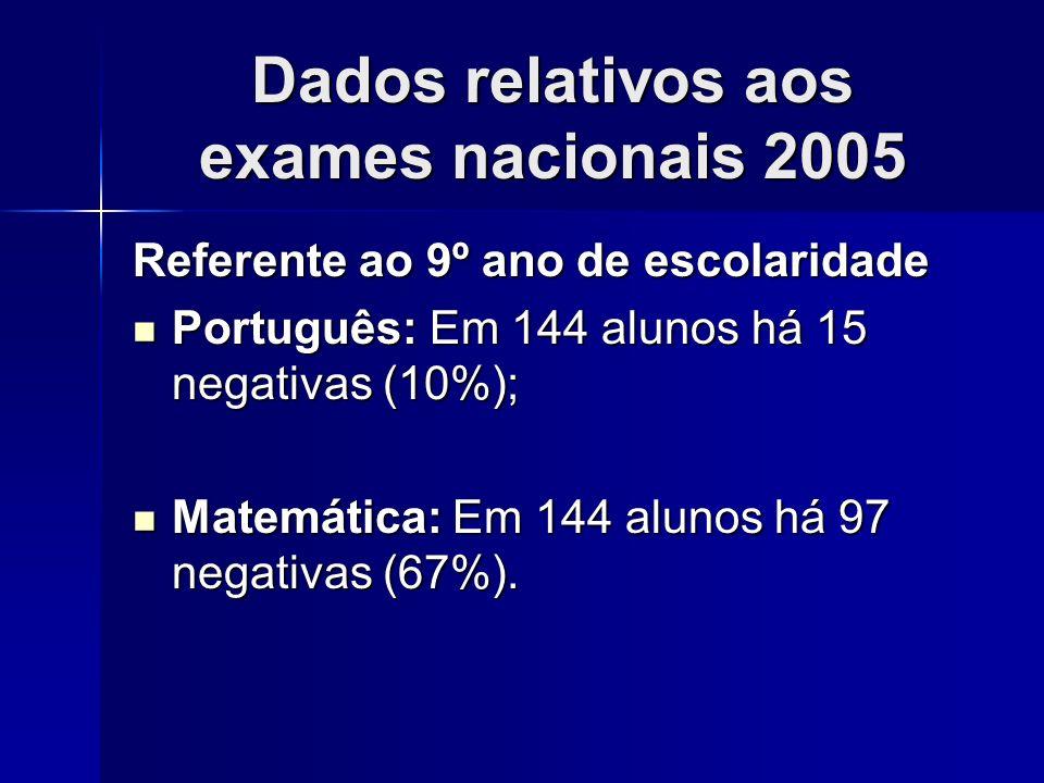 Dados relativos aos exames nacionais 2005