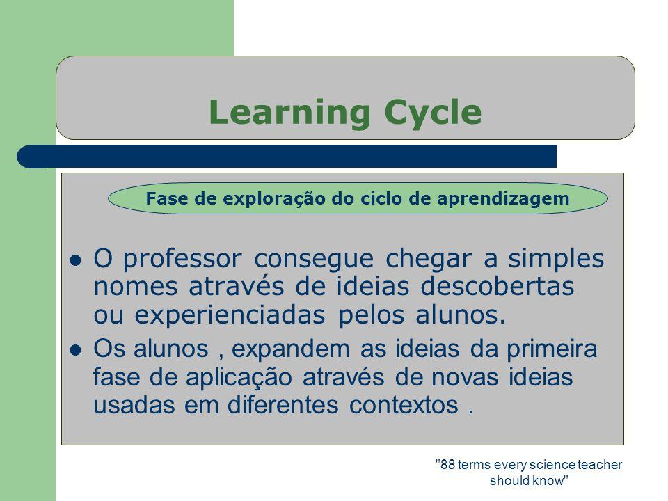 Fase de exploração do ciclo de aprendizagem