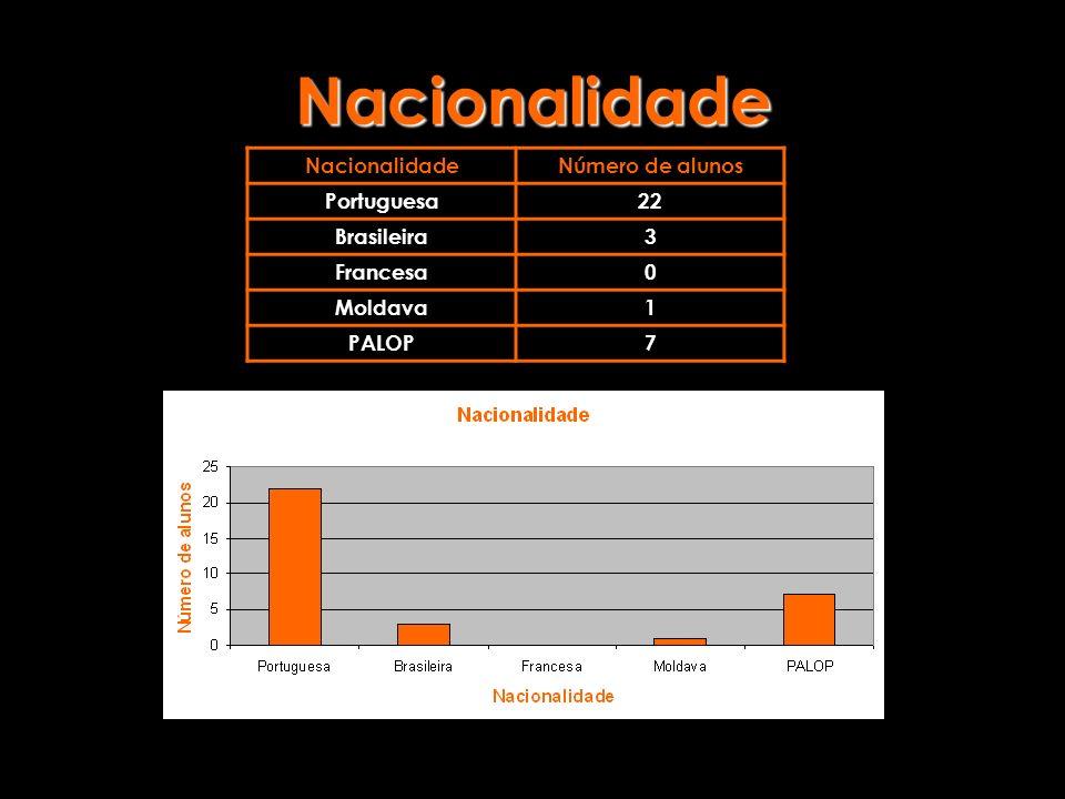 Nacionalidade Nacionalidade Número de alunos Portuguesa 22 Brasileira