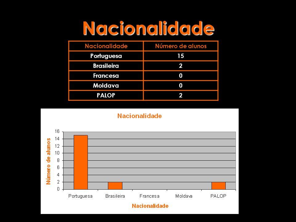 Nacionalidade Nacionalidade Número de alunos Portuguesa 15 Brasileira