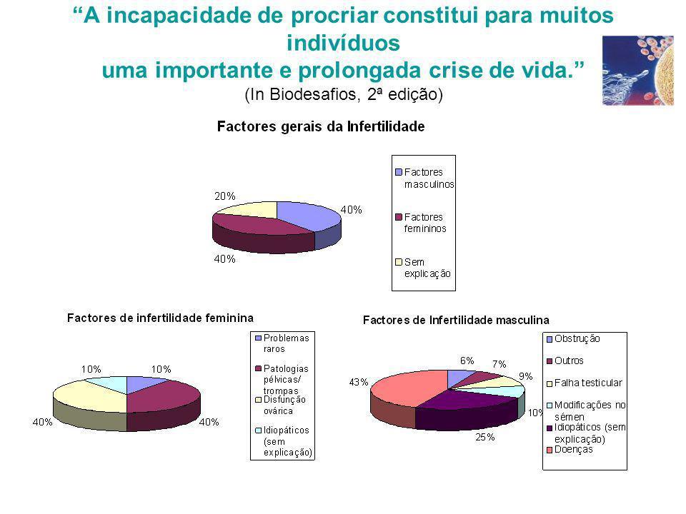A incapacidade de procriar constitui para muitos indivíduos uma importante e prolongada crise de vida. (In Biodesafios, 2ª edição)