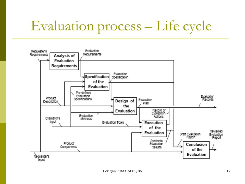 Evaluation process – Life cycle