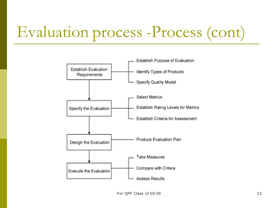 Evaluation process -Process (cont)