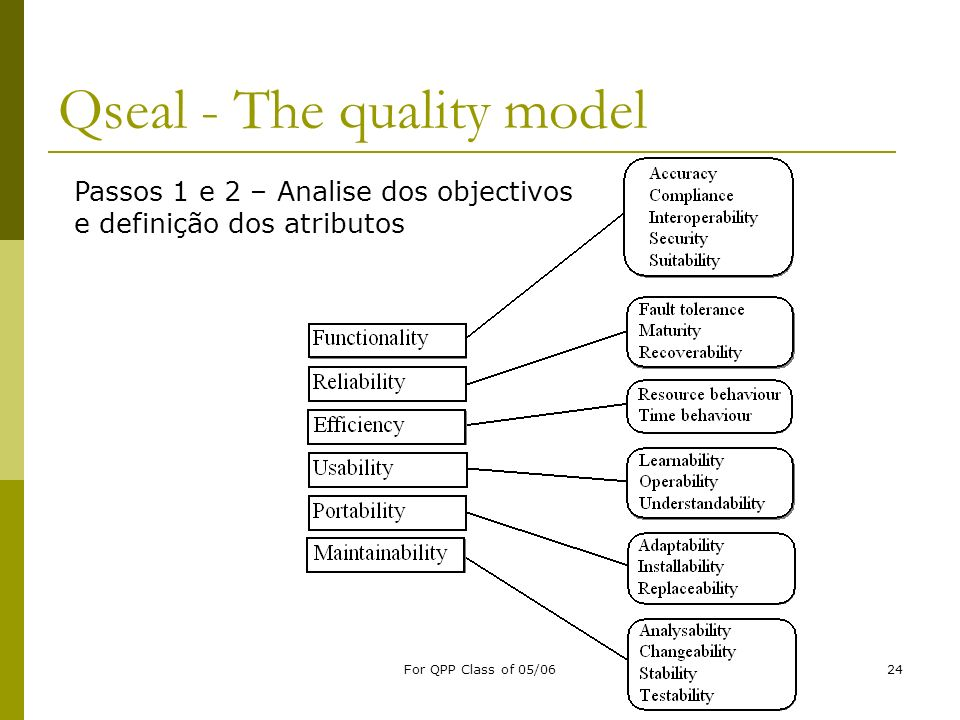 Qseal - The quality model