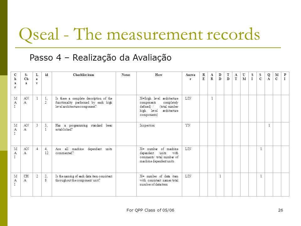 Qseal - The measurement records
