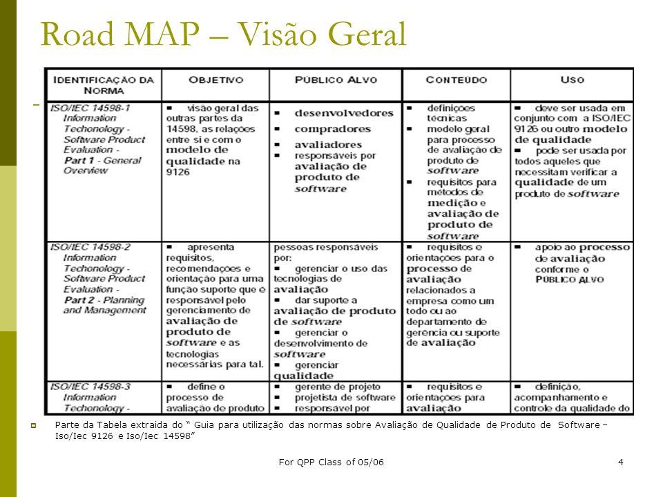Road MAP – Visão Geral