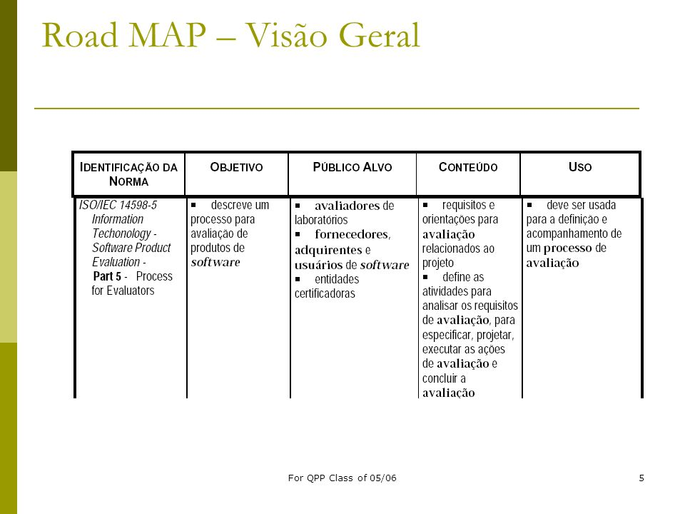 Road MAP – Visão Geral For QPP Class of 05/06