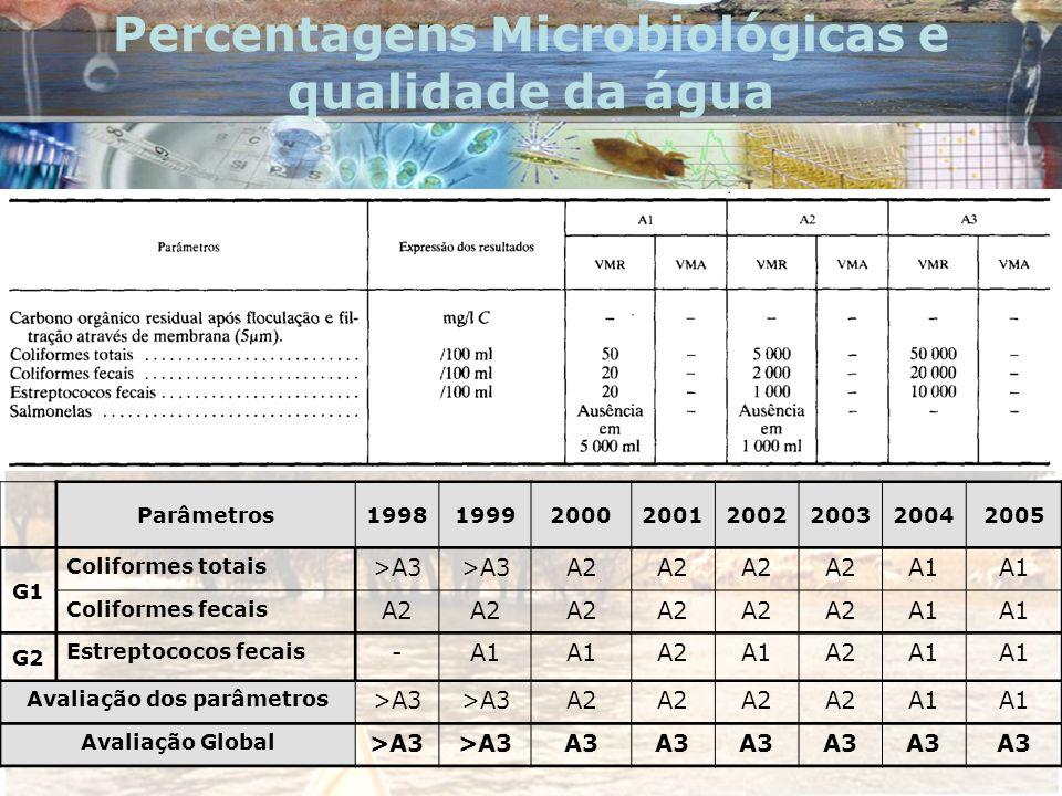 Percentagens Microbiológicas e qualidade da água