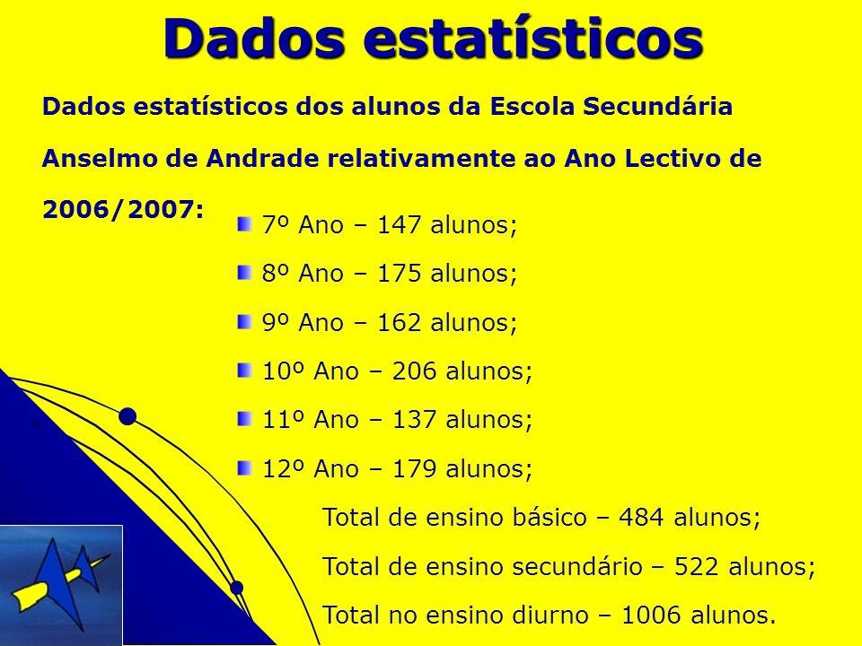 Dados estatísticos Dados estatísticos dos alunos da Escola Secundária Anselmo de Andrade relativamente ao Ano Lectivo de 2006/2007: