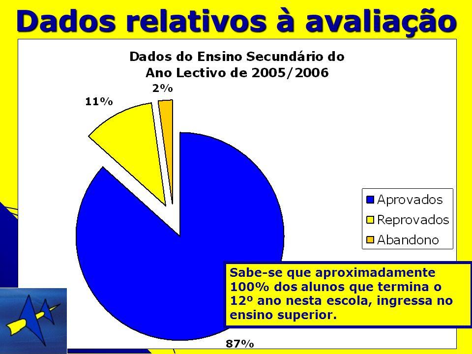 Dados relativos à avaliação