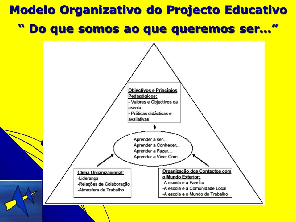 Modelo Organizativo do Projecto Educativo Do que somos ao que queremos ser…